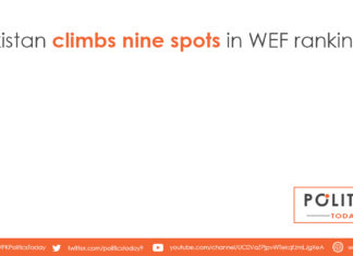 Pakistan climbs nine spots in WEF rankings