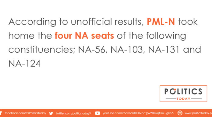 According to unofficial results, PML-N took home the four NA seats of the following constituencies; NA-56, NA-103, NA-131 and NA-124