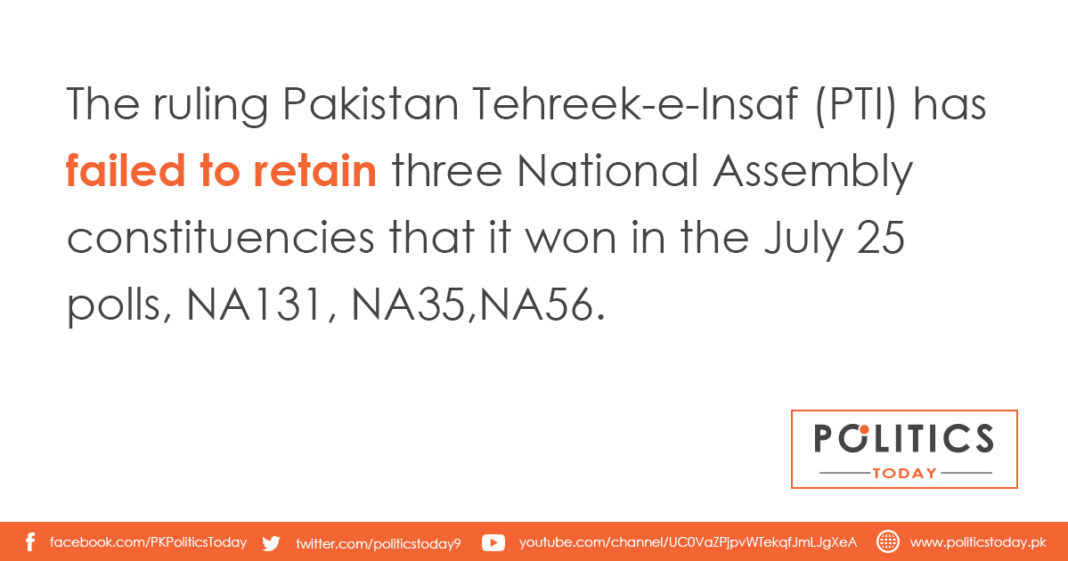 The ruling Pakistan Tehreek-e-Insaf (PTI) has failed to retain three National Assembly constituencies that it won in the July 25 polls, NA131, NA35,NA56.